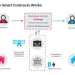 Как работает Smart Contract