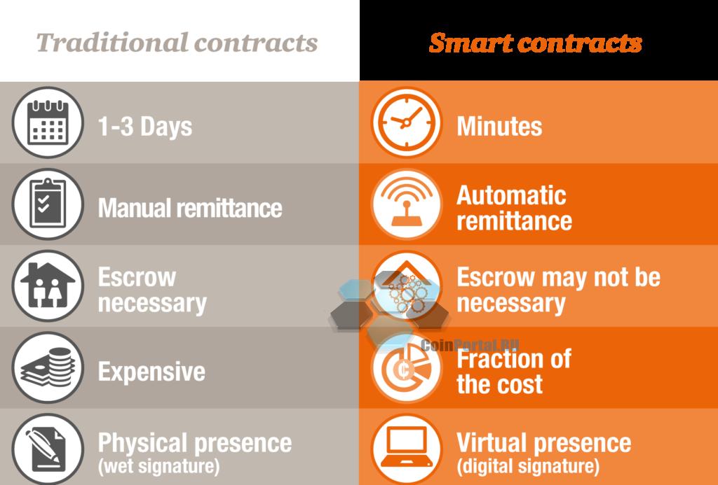 В чем преимущества Смарт контрактов