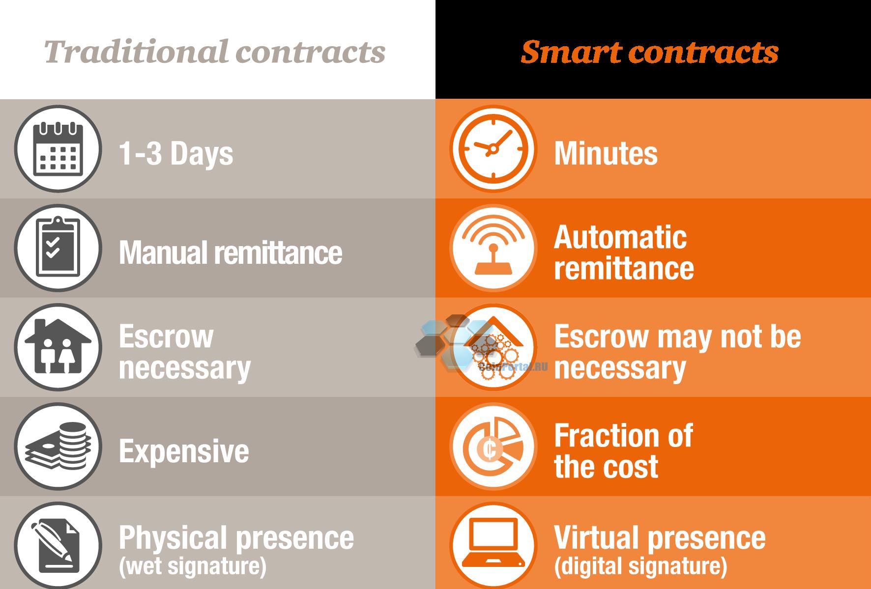 Smart Contracts (Смарт контракты)